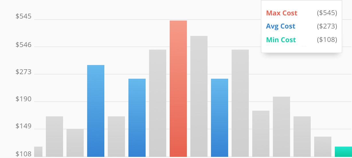 Average Costs For Garage Door Repair Companies