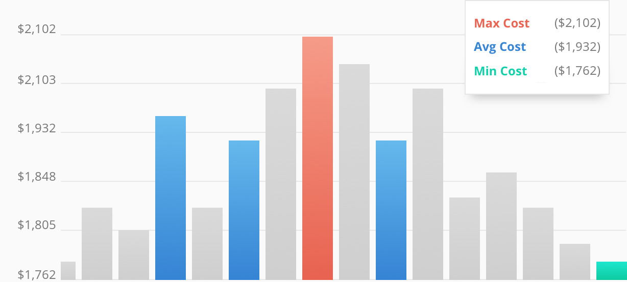 Average Costs For HVAC Companies