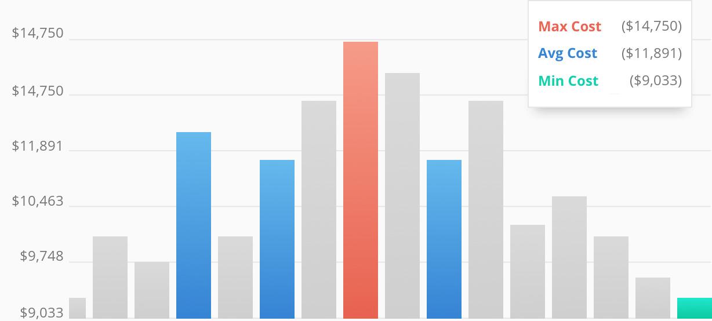 Average Costs For Granite Countertops Companies